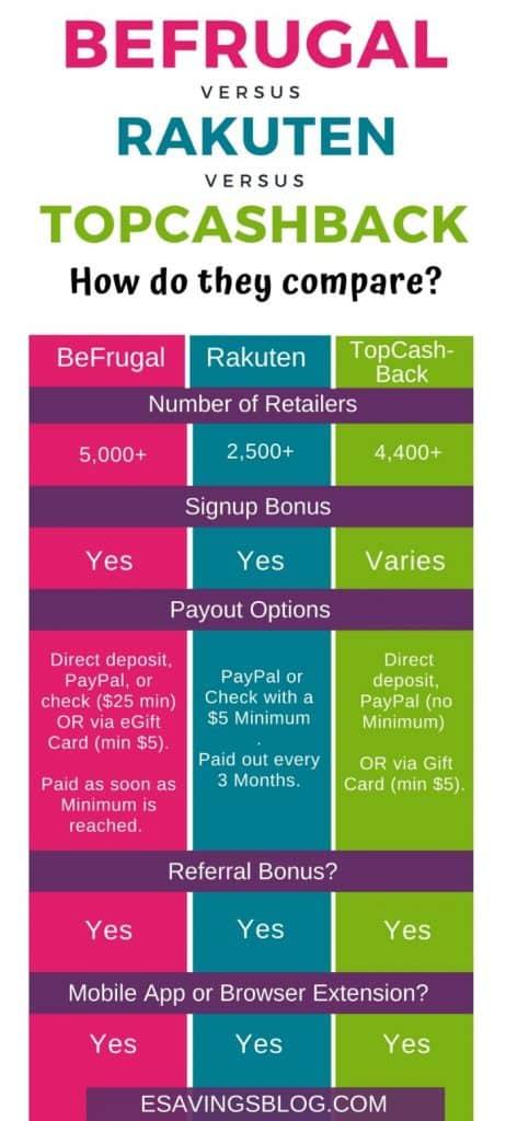 BeFrugal vs Rakuten vs TopCashBack Chart