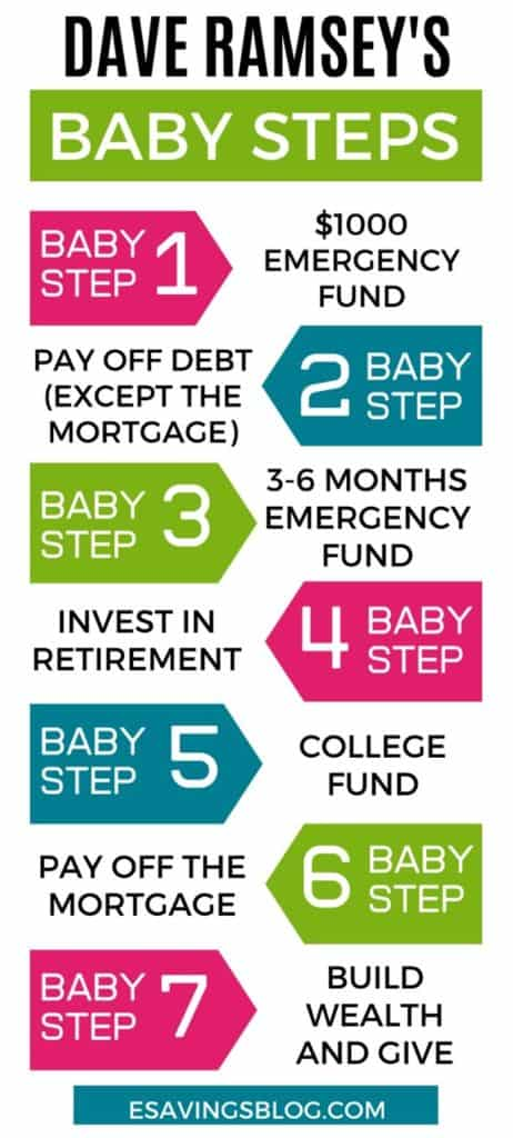 Dave Ramsey's Baby Steps Chart